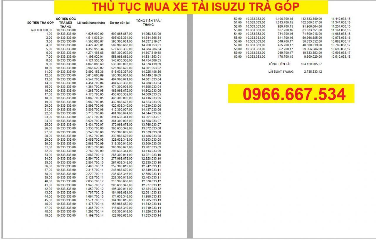 Thủ tục mua xe tải isuzu trả góp - Giá xe tải isuzu trả góp
