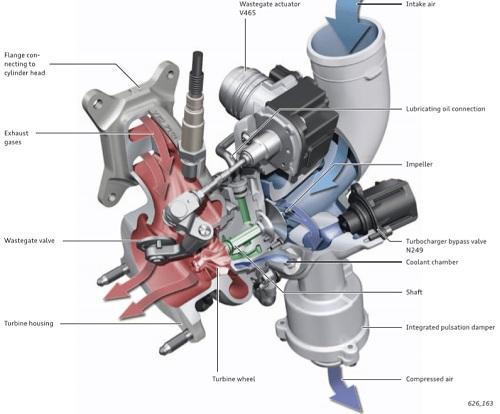 cấu tạo turbo tăng áp